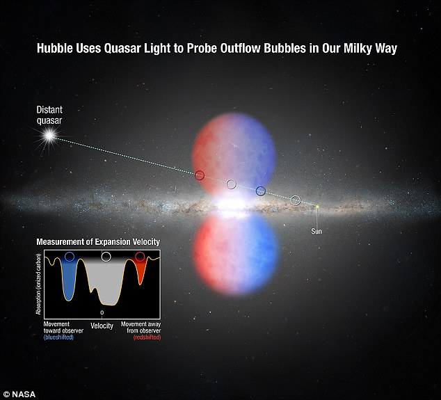 """Via Láctea """"sopra"""" nuvens de gás e desafia as leis da astrofísica"""