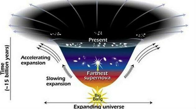 Novo estudo revela que podemos estar vivendo no passado e em um universo paralelo