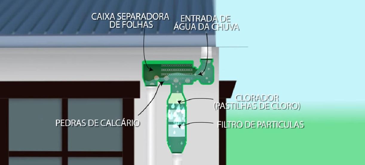 Filtro para captação de água da chuva começa a ser comercializado no Brasil