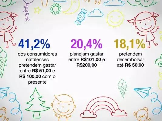 Consumidor natalense gastará, em média, R$ 122,00 no dia das crianças