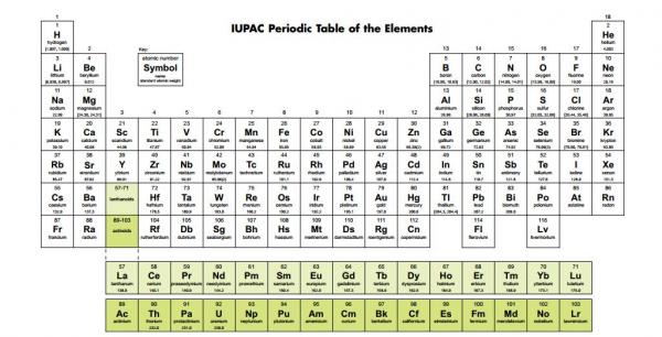 Tabela periódica ganha quatro novos elementos químicos