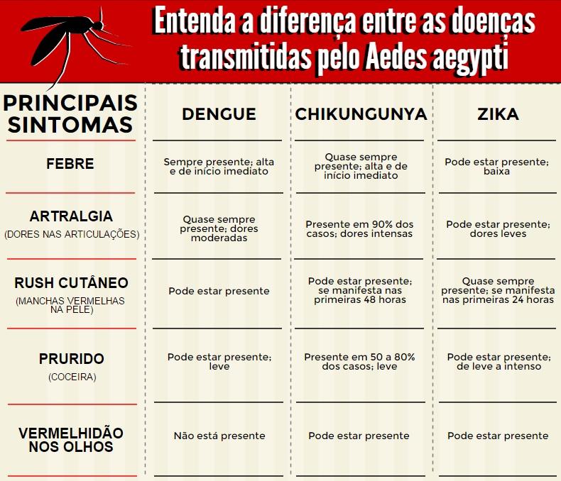 Divulgação / FioCruz