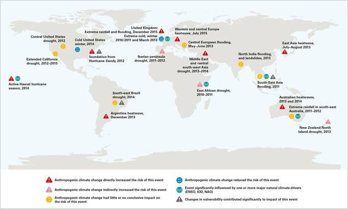 Resultados de estudos de atribuição de eventos climáticos às mudanças climáticas antropogêncas (Fonte: Bulletin of the American Meteorological Society and various other publications)