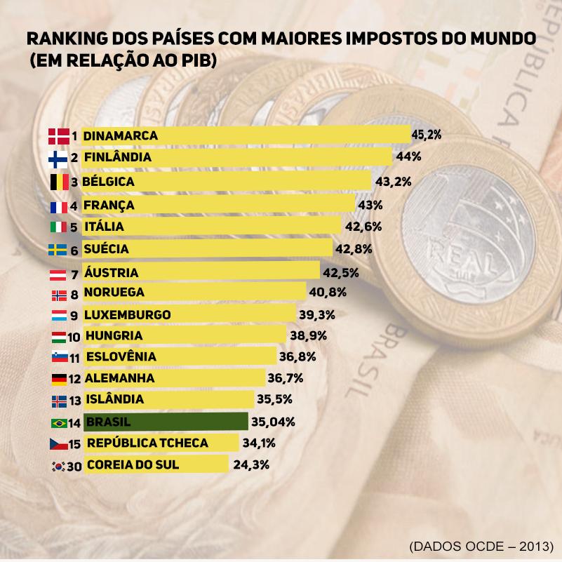 Ranking dos países com maiores impostos do mundo