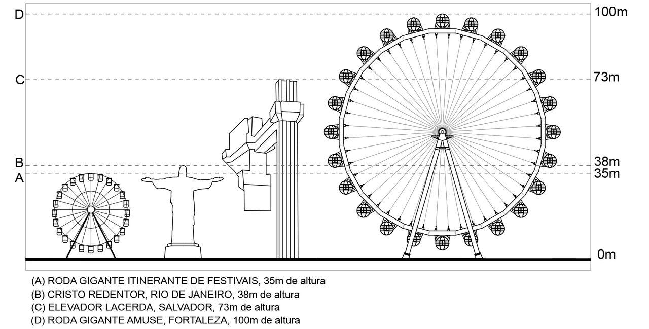 Roda Gigante de 100 metros de altura será instalada em Fortaleza