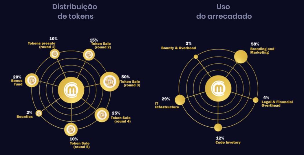 Começaram as pré-vendas da ICO da criptomoeda Mobi com 270% de desconto