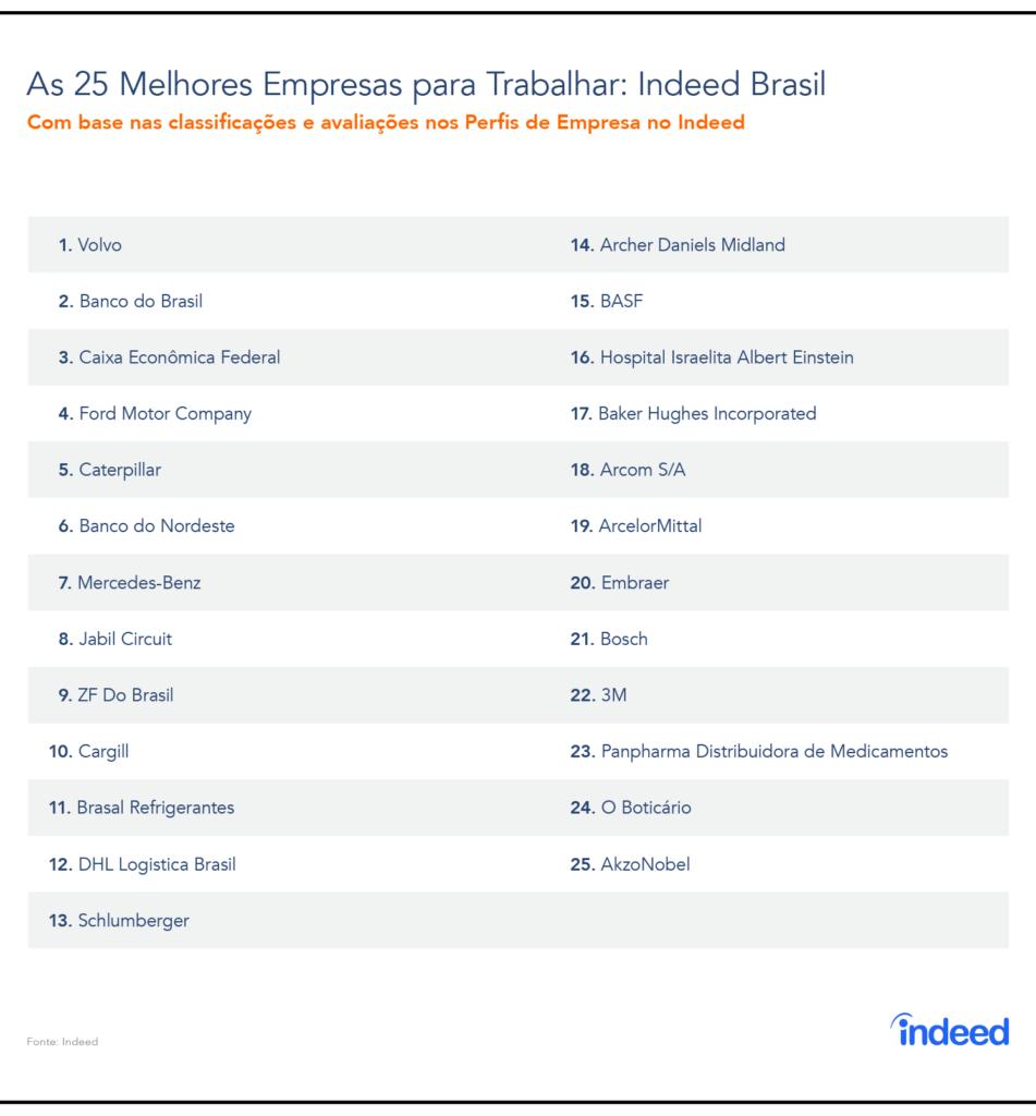 Ranking das 25 Melhores Empresas para Trabalhar no Brasil em 2018