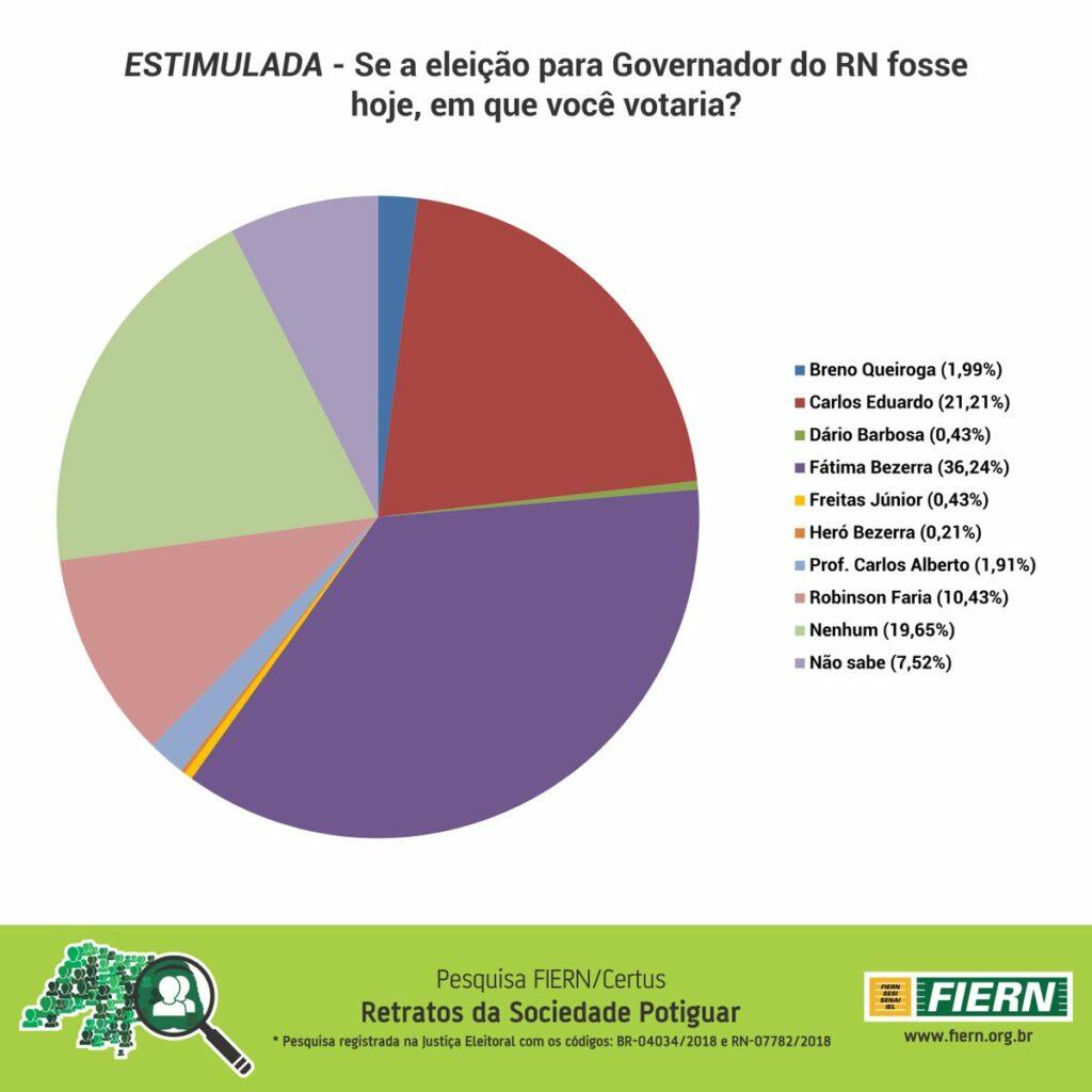 Governo do RN pesquisa Fiern Certus mostra Fátima Bezerra com 36% e Carlos Eduardo com 21%