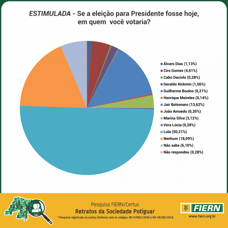pesquisa fiern certus presidente do brasil