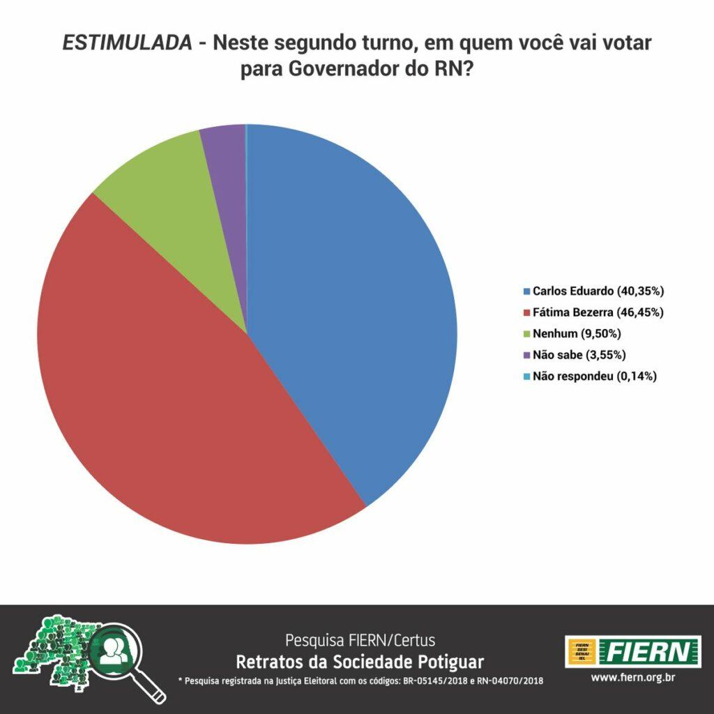 Pesquisa estimulada fiern certus governo rn fatima bezerra carlos eduardo 2018