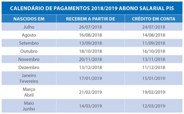Abono Salarial PIS PASEP calendário 2018 2019