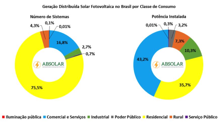 Energia solar fotovoltaica atinge marca histórica de 500 MW no Brasil