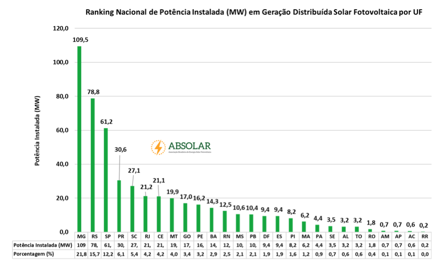 Ranking Nacional Solar Fotovoltaico