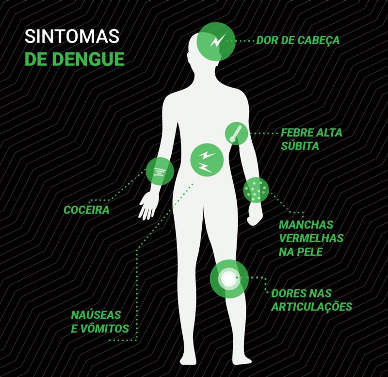 Forma grave da dengue