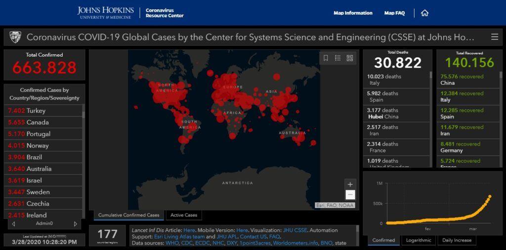 Mundo tem mais de 140 mil curados de COVID-19