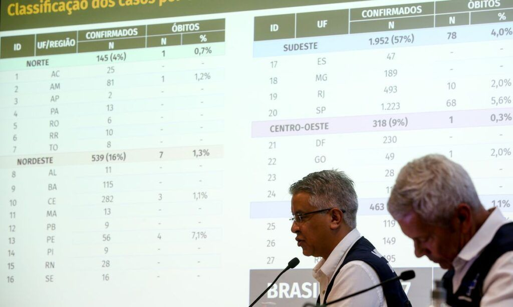Coronavírus: Brasil tem 141 mortes em um dia; casos somam 17.857 mil