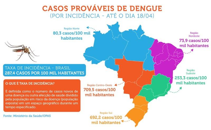 Brasil notifica mais de 600 mil casos de dengue