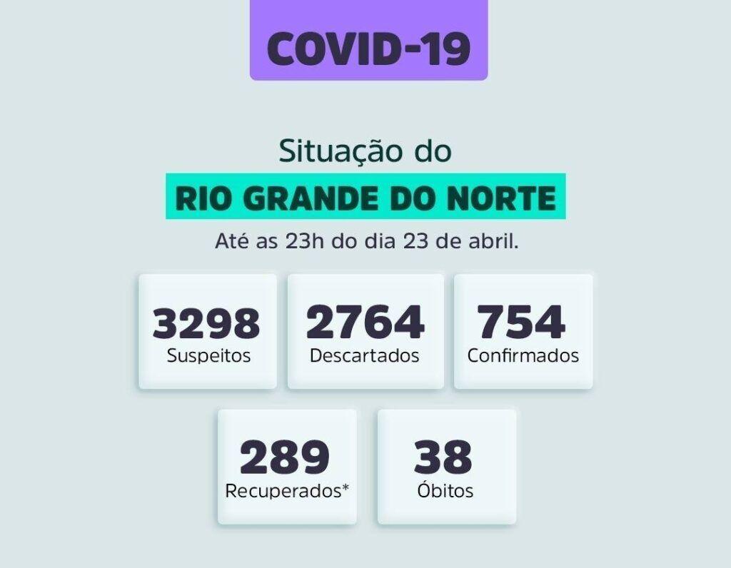 Coronavírus no RN: 46 casos e quatro mortes em um dia