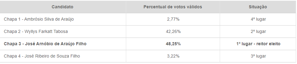 eleições IFRN reitor