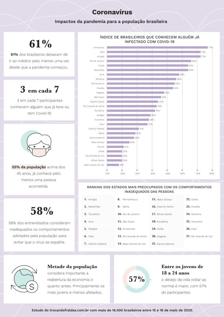 3 em cada 7 brasileiros conhecem alguém infectado pela Covid-19