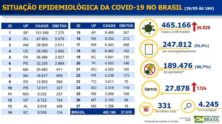 Brasil supera Espanha e se torna o 5º país com mais mortes por Covid-19