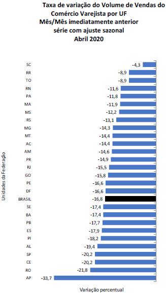 Comércio varejista do RN tem queda recorde em abril
