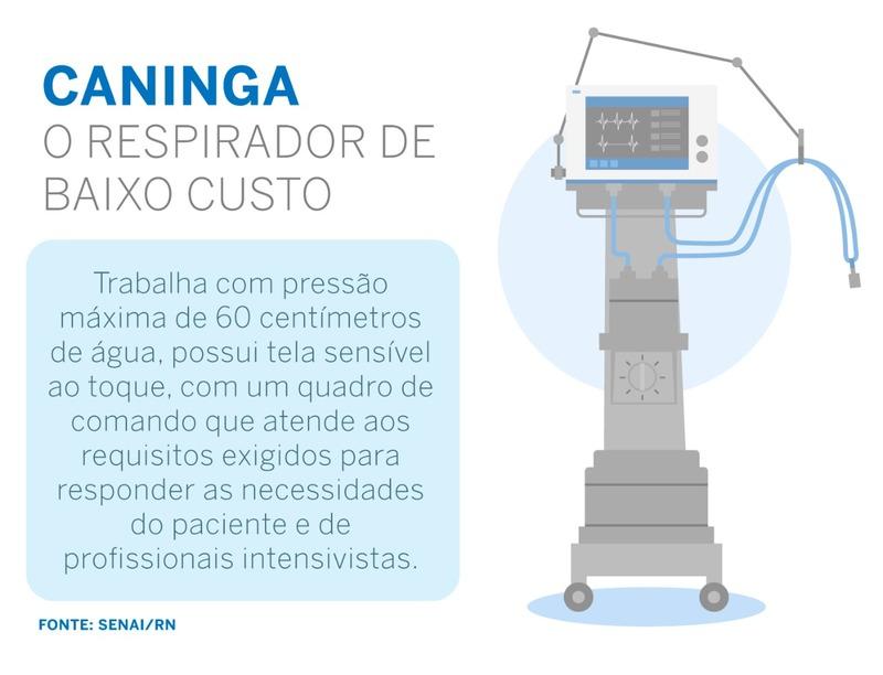 SENAI Respirador caninga produzido no RN é 40 vezes mais barato que modelo convencional
