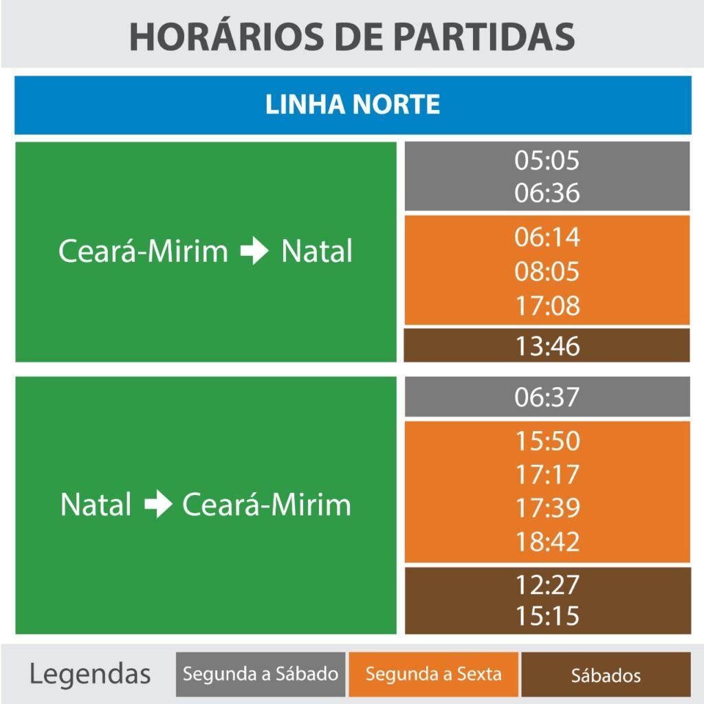 Linha Norte CBTU NATAL