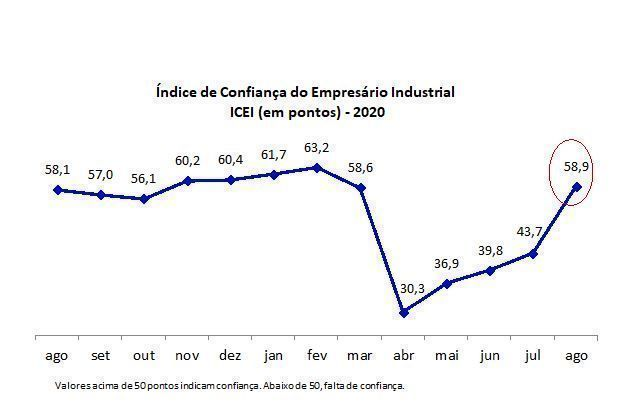 Empresários potiguares retomam confiança no mês de agosto