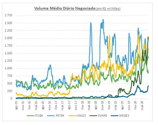Evolução do volume médio negociado na B3 comparado com algumas ações