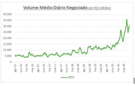 Evolução do volume médio negociado na B3