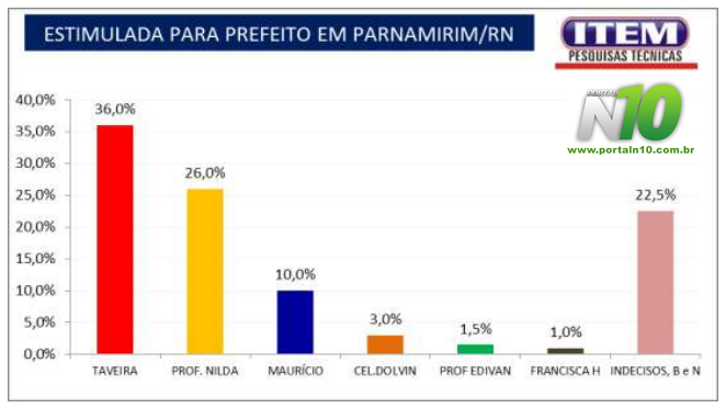 ESTIMULADA PREFEITURA DE PARNAMIRIM 2020 TAVEIRA PROFESSORA NILDA
