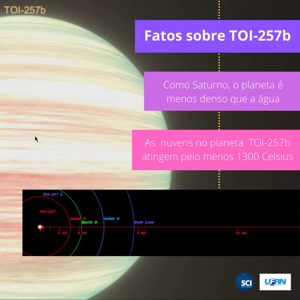 Astrônomos da UFRN participam da descoberta de novo exoplaneta TOI-257b