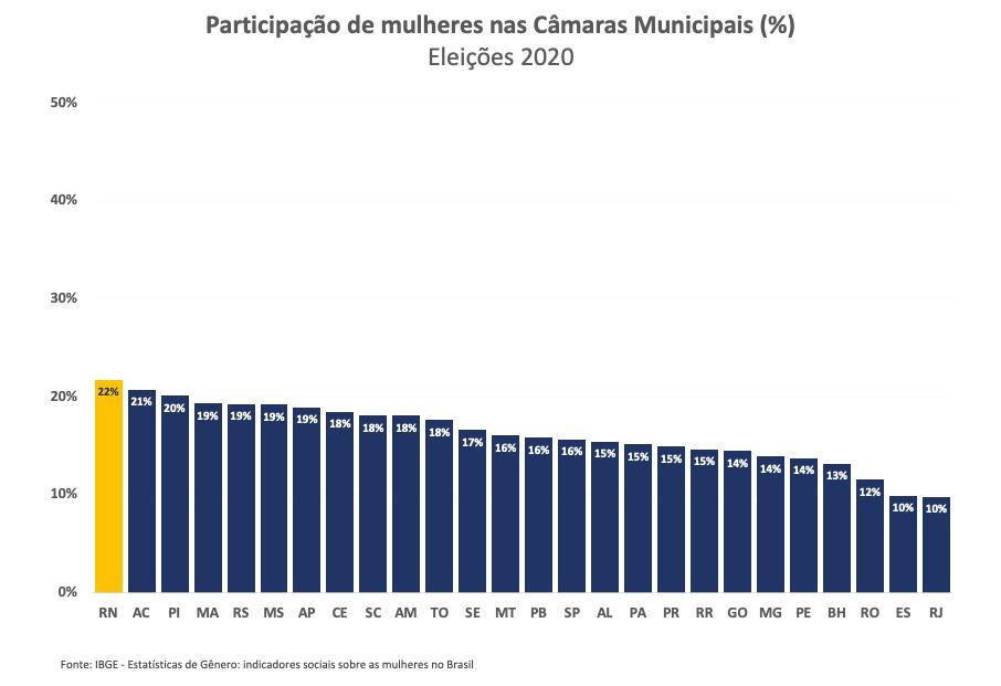 Câmaras municipais do RN têm a maior participação de mulheres do Brasil
