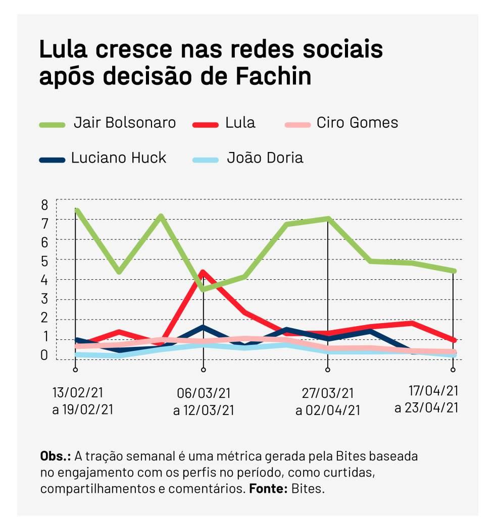 nas redes sociais só dá Bolsonaro e Lula