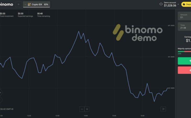 Binomo desponta como uma das melhores plataformas de trade disponível