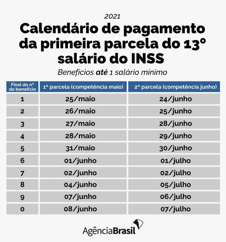 INSS 13º salário começa a ser depositado dia 25 de maio